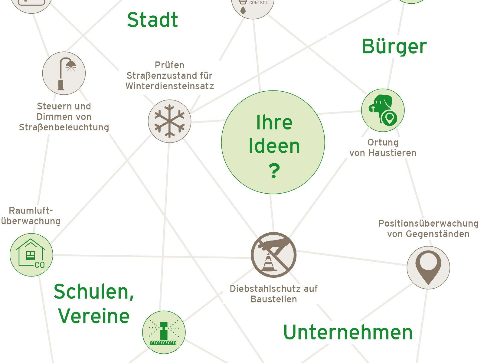 Smart Herrenberg ist ein Netzwerk für Ideen