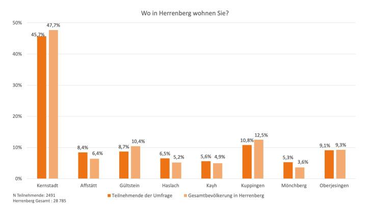 Leitbild Umfrage Teilnehmende nach Wohnort