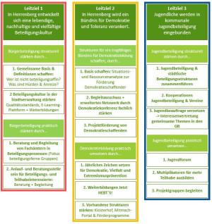 DL_Grafik Ziele