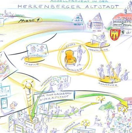 Gezeichnete Grafik zum Modellprojekt Quartier 2020